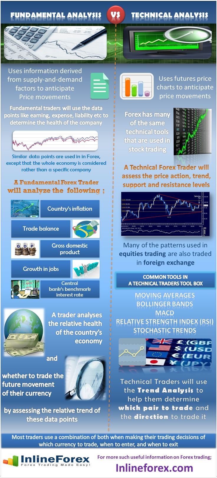 Trading infographic : Fundamental and Technical analysis are two primary methods used by traders
