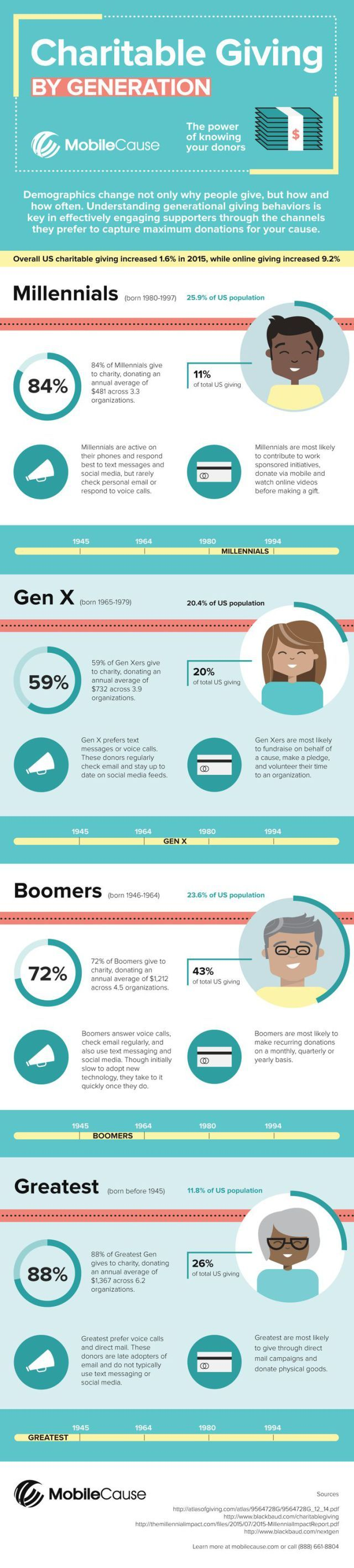 fundraising infographic : fundraising infographic : Generational Giving Infographic | MobileCause…