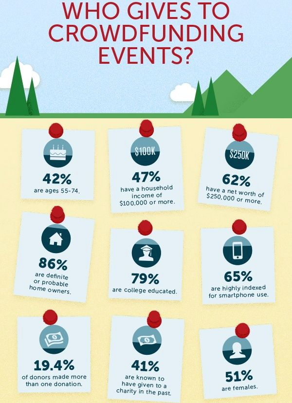 fundraising infographic : Infographic reveals potential of #crowdfunding for #nonprofit #fundraising goals…