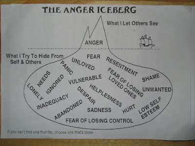 stress and anger management and communication Anger management workbook 2 what causes anger anger include: stress stress related to work, family tension and enjoy better communication with family, friends and co-workers solve problems anger is a sign that something is wrong.