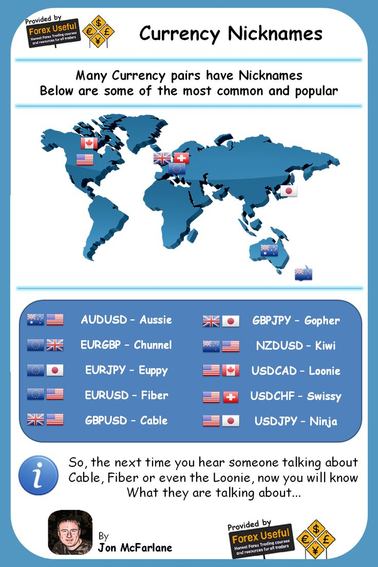Trading infographic : Forex Currency Nicknames - Ever wondered what Forex traders are talking