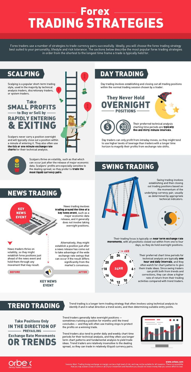 Saturday forex trading