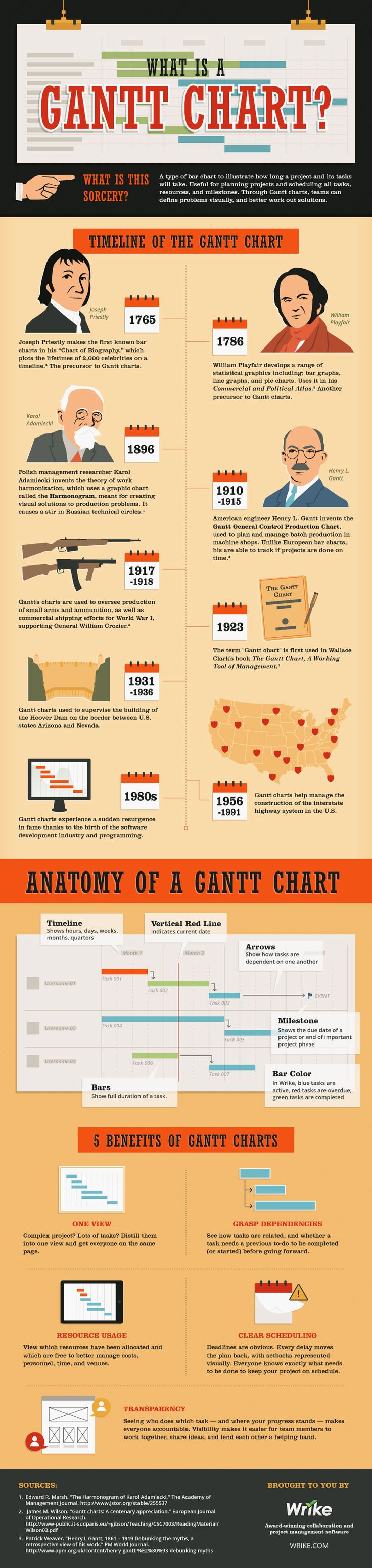 Infographic-What-Is-A-Gantt-Chart-Wrike... - JobLoving.com   Your ...