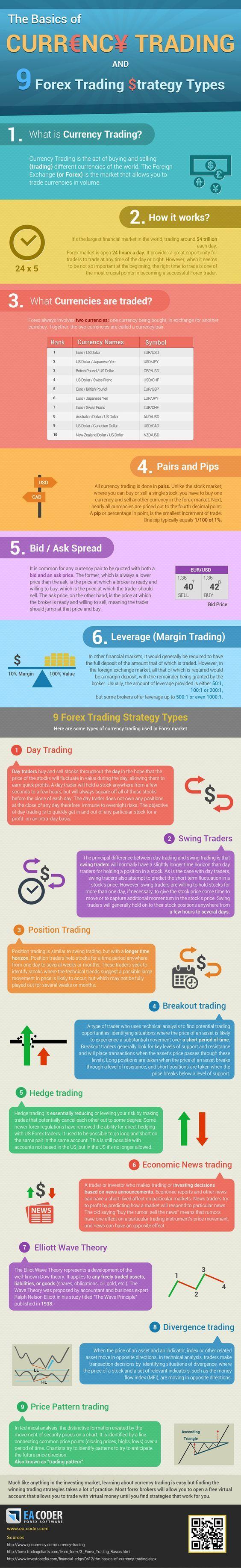 Trading strategies source
