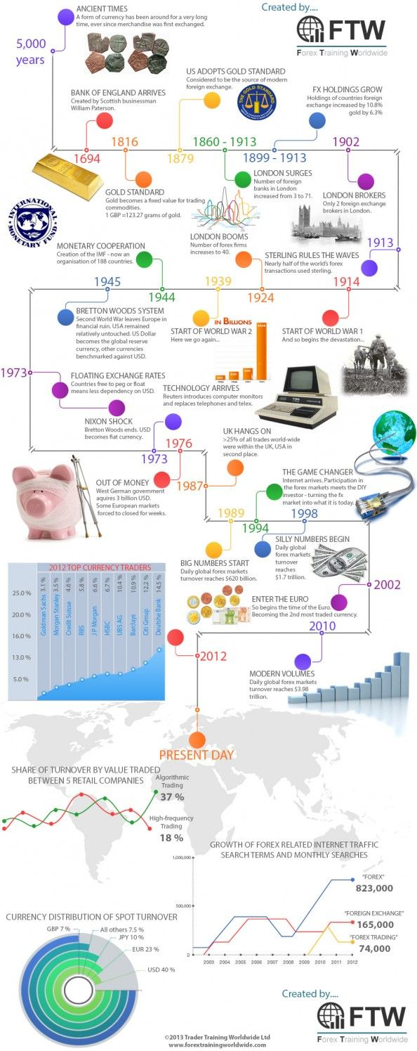 History of online forex trading