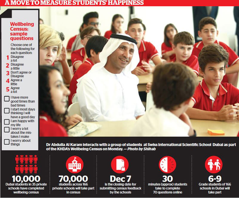 10,000 Dubai school students complete wellbeing census