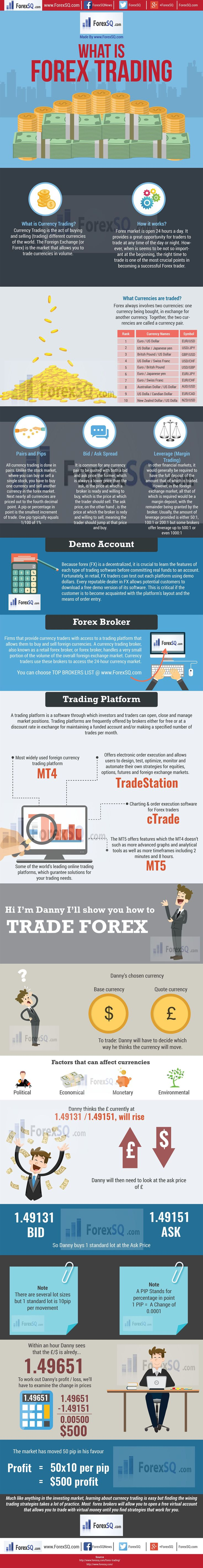 Trading infographic : Forex Trading Definition for Beginners by ForexSQ #Infographic #Trading
