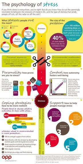 Stress management : Stress management : A breakdown of common stress factors and tips of how to coun…