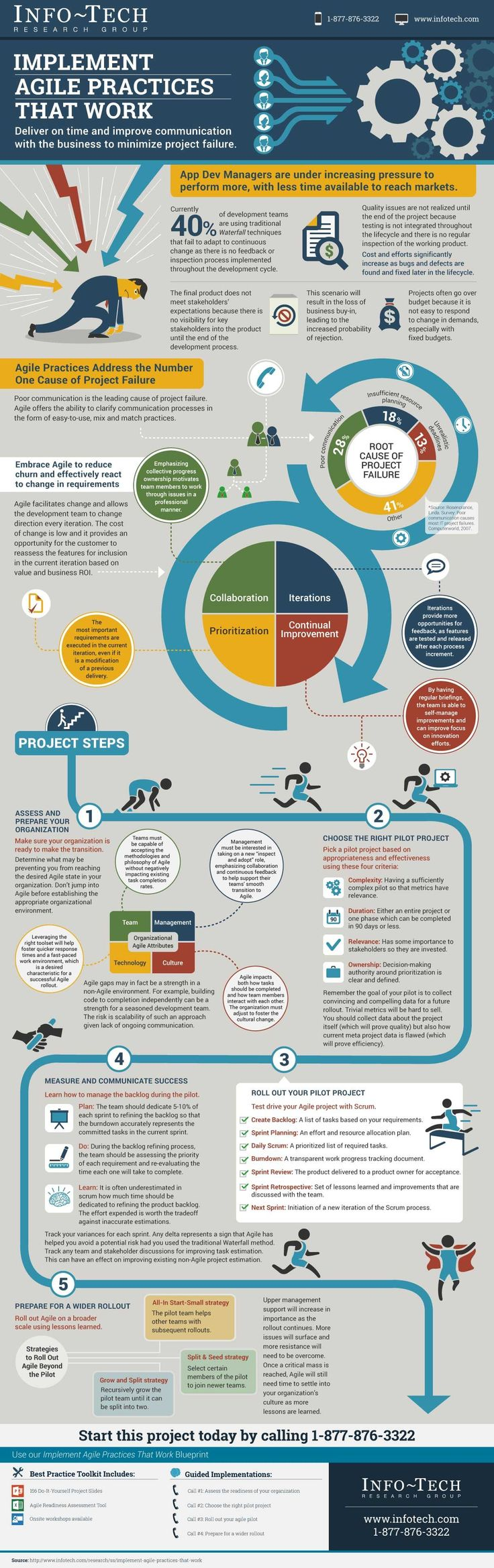 Startup infographic : Agile Practices That Work – Webmag.co   Digital Resources for Net Professionals