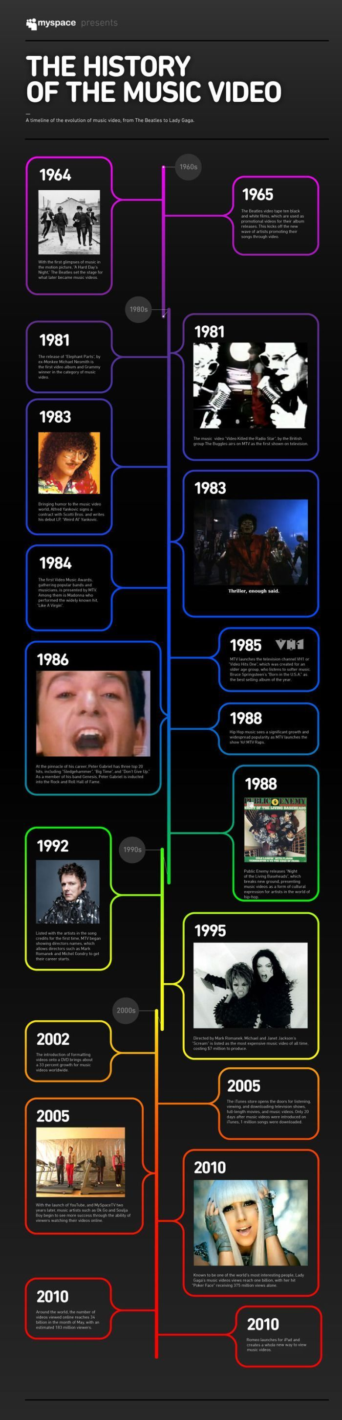 Psychology : Psychology : Music Video History. A vertical timeline with a rainbow color palette. Images to…