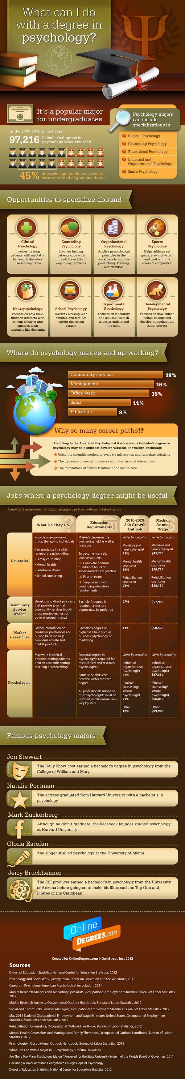 Psychology : ¿Qué puestos de trabajo puede desarrollar un Piscólogo? #infografia #infographic #education