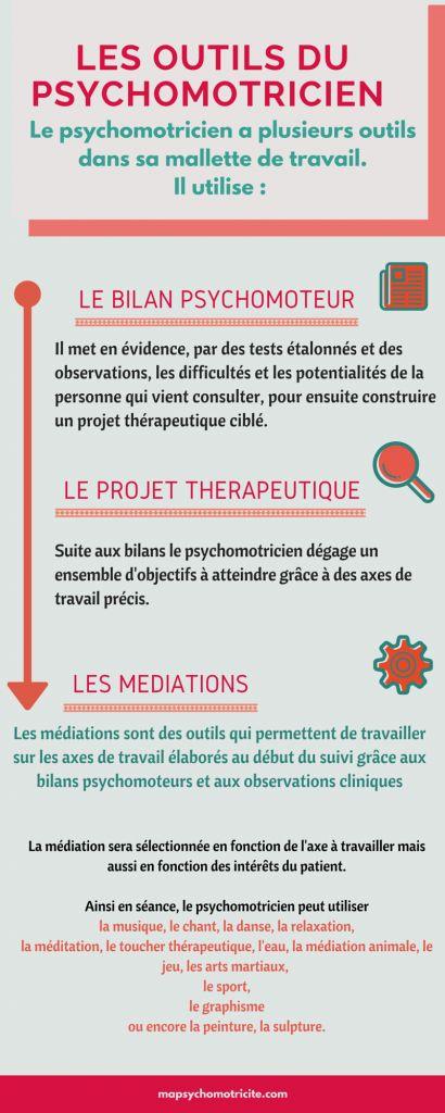 Psychology : outils et médiations