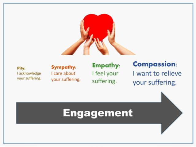 Psychology : Psychology : I like the association of engagement with these emotional skills here. If those with power do not model this in their actions, how can those who they lead learn or sustain?
