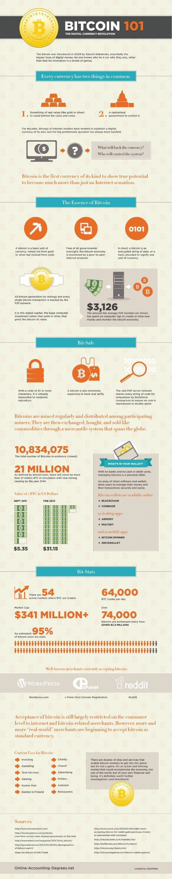 Trading infographic : Bitcoin 101 infographic- I still don't really understand #whatisbitcoin