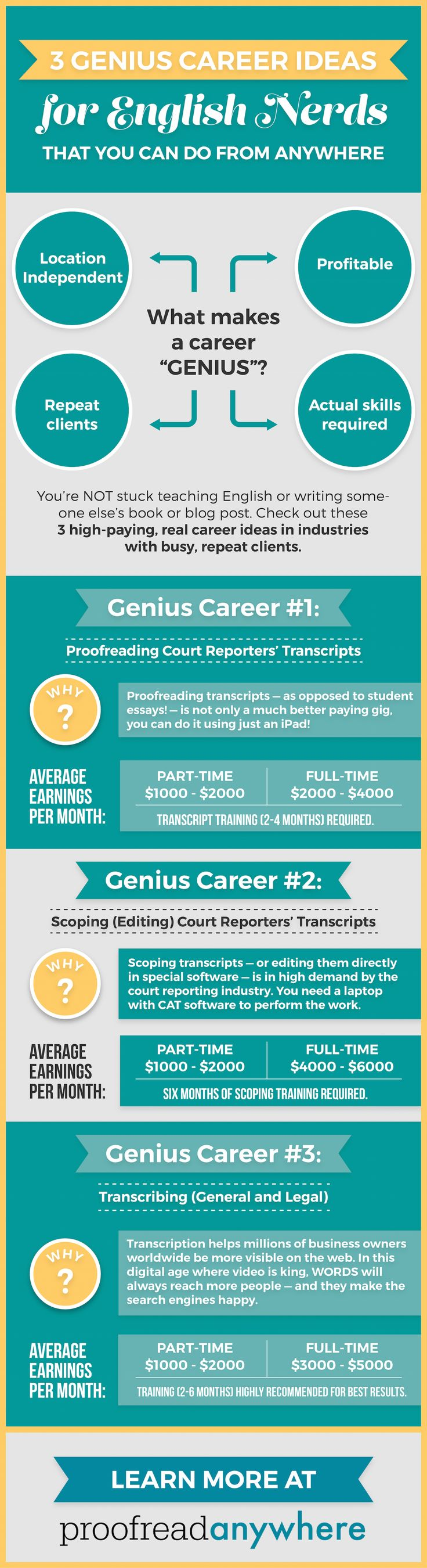 Career infographic : 3 GENIUS Career Ideas for English Nerds — that You Can Do from Anywhere
